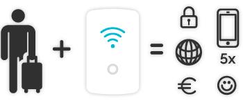 Wifi internet op reis